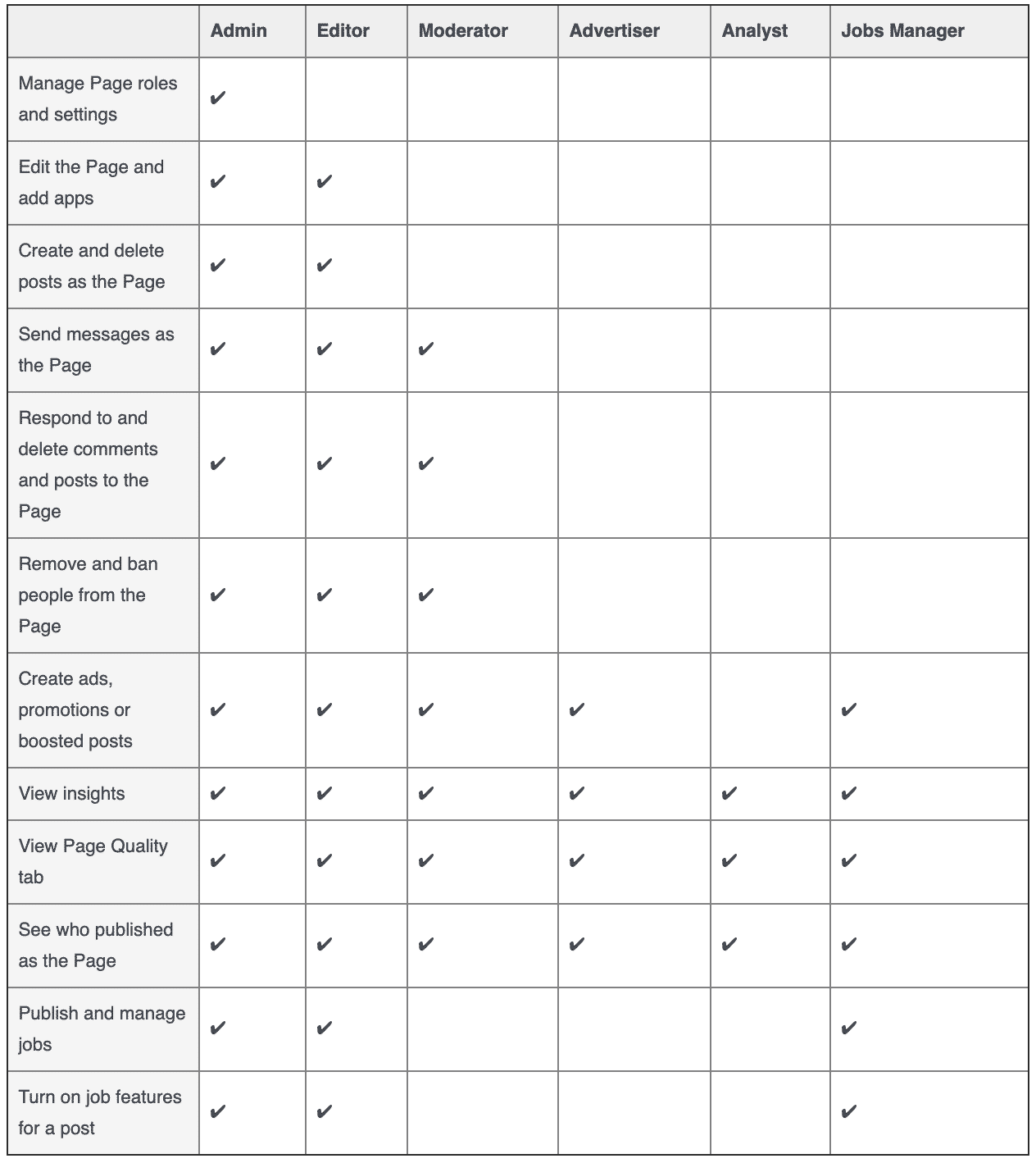 Facebook Page Roles Chart